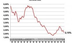 Hypotéky úrokové sazby historický vývoj graf