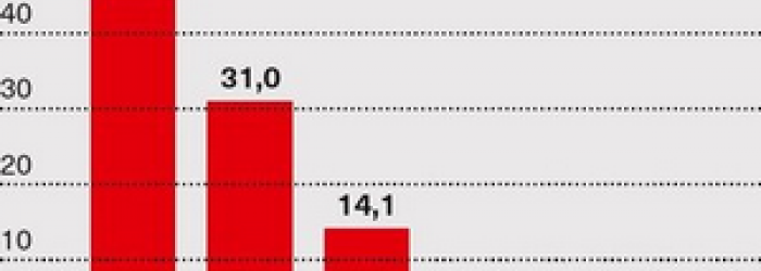 Graf podíl dovozu ropy z ruska 2019